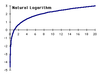 applications of logarithms  in real life situations